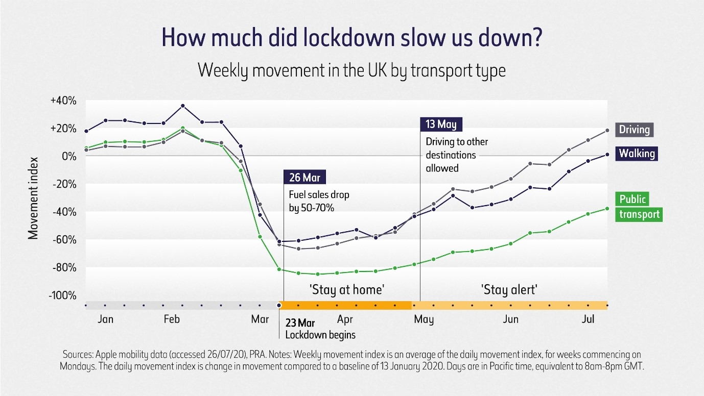 Lockdown transport chart